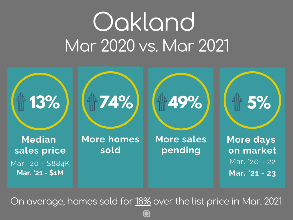 Oakland home sales March 2021