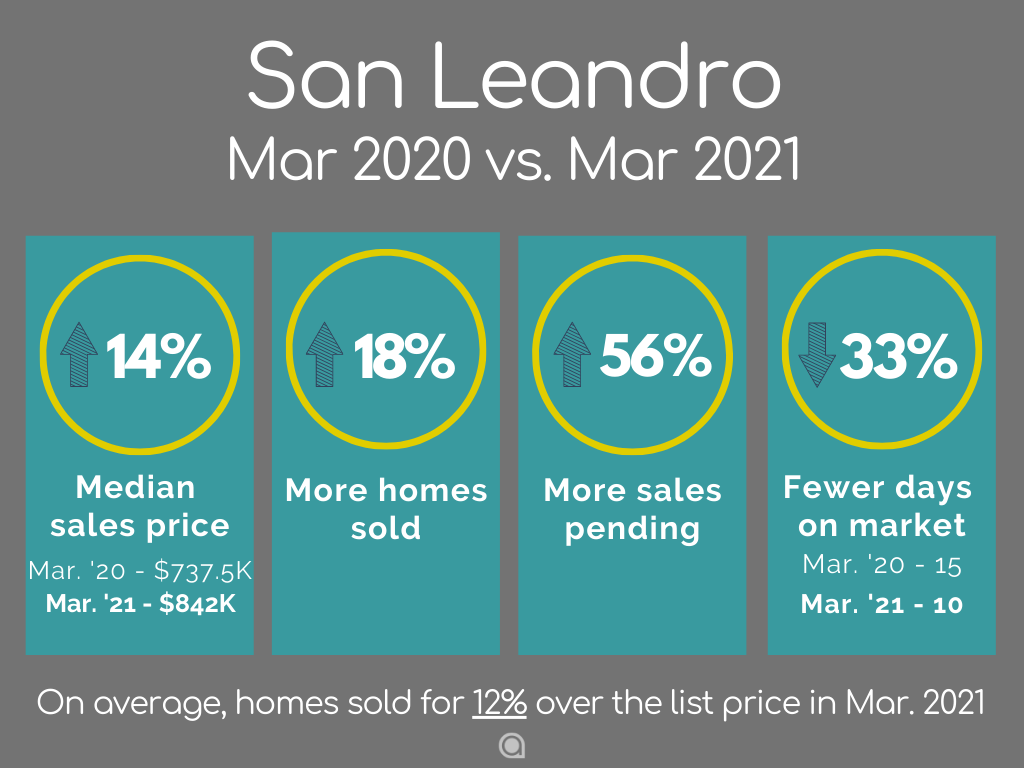 San Leandro home sales March 2021