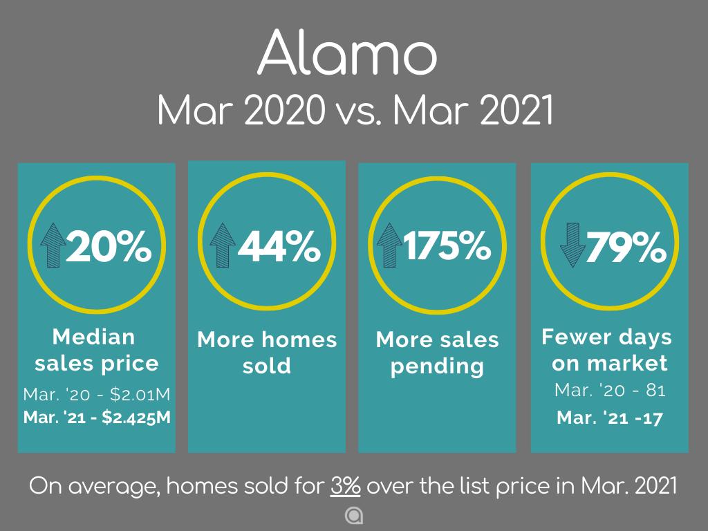 Alamo home sales March 2021