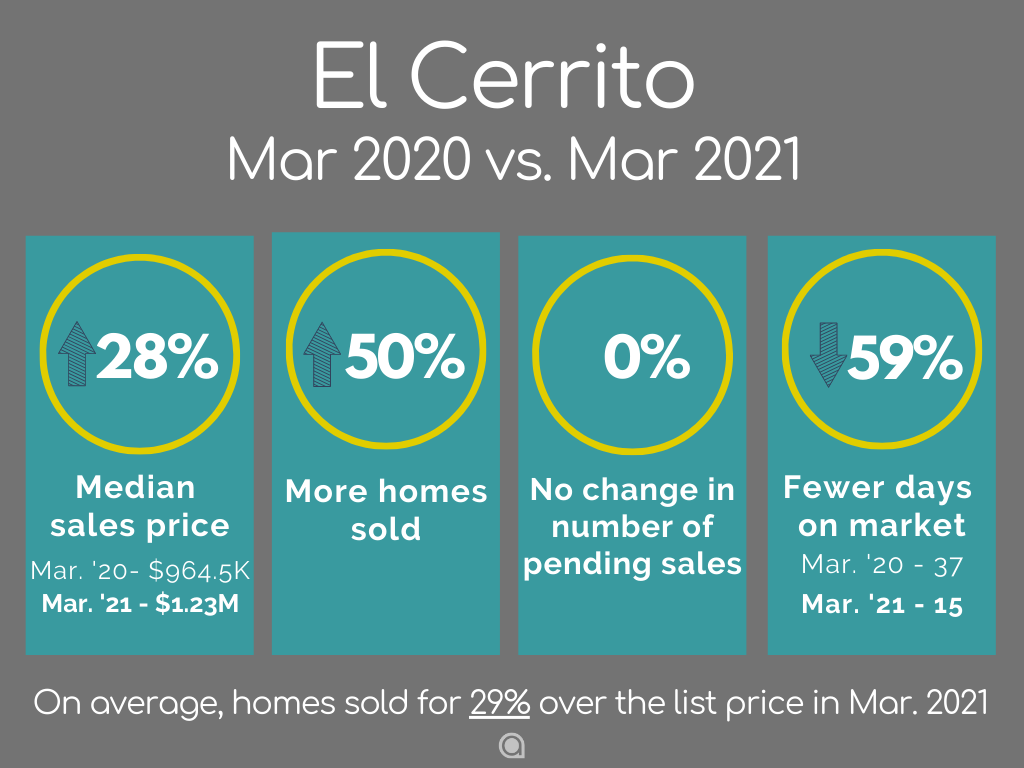 El Cerrito home sales March 2021
