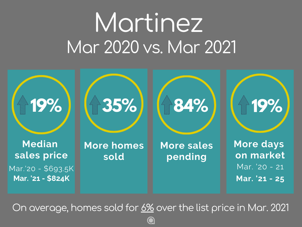 martinez home sales March 2021