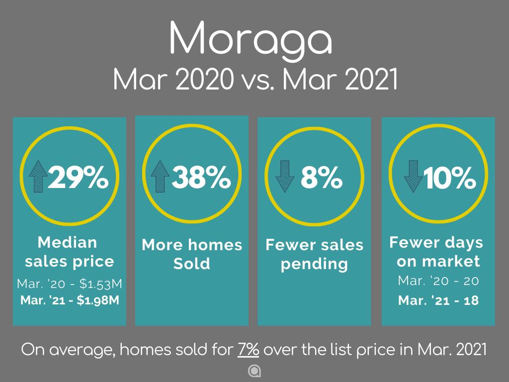 Moraga home sales March 2021