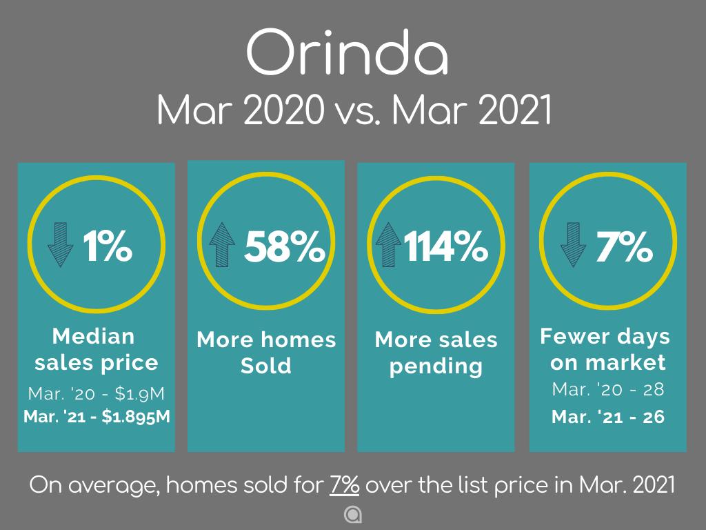 Orinda home sales March 2021