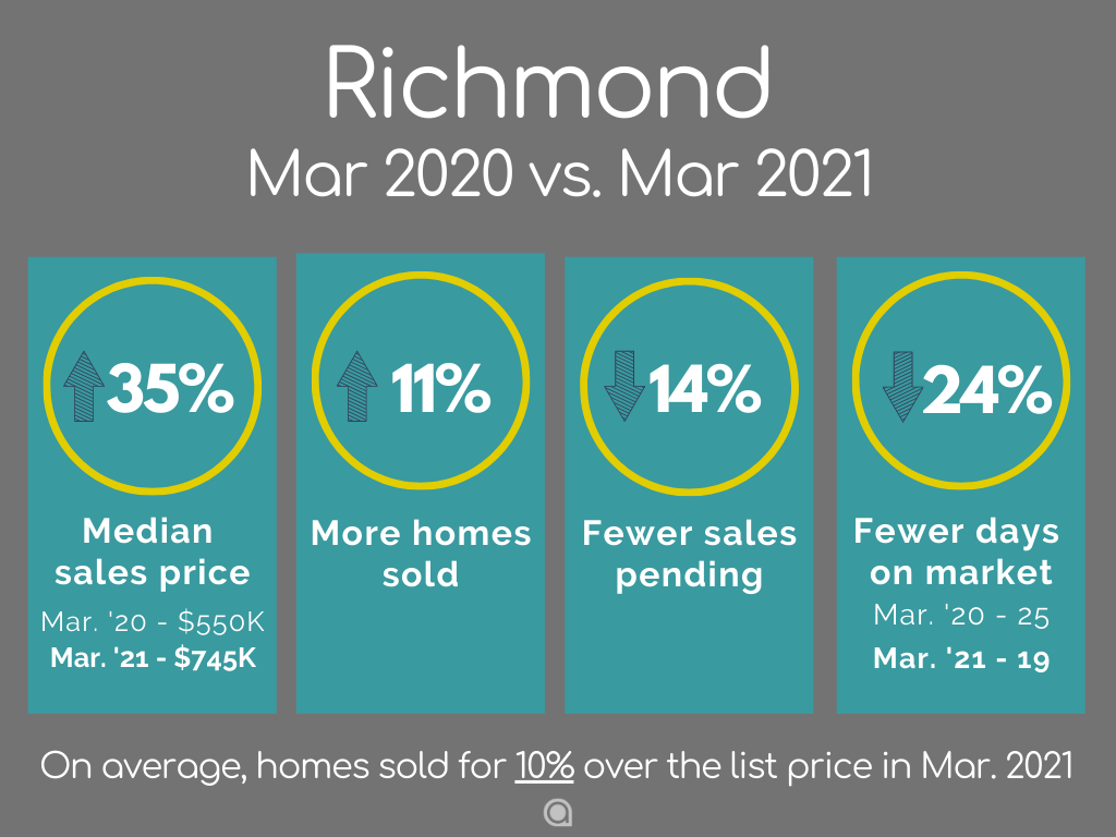 Richmond home sales March 2021