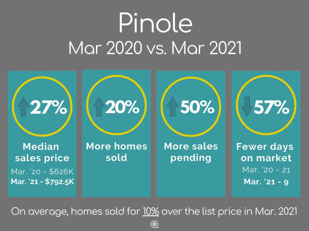 pinole home sales March 2021