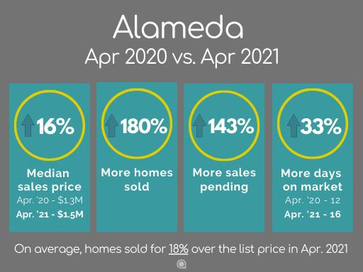 Alameda home sales April 2021