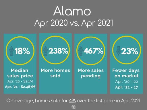 Alamo home sales April 2021