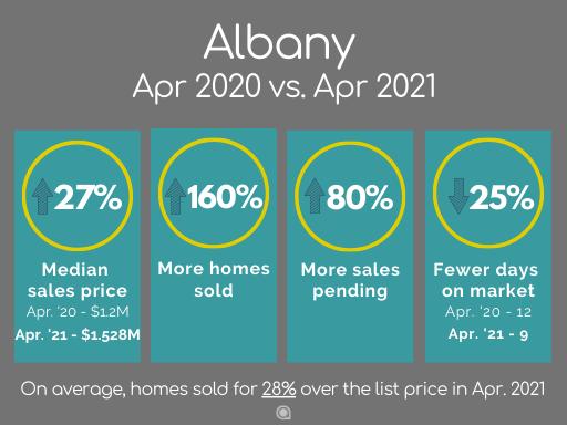 Albany home sales April 2021