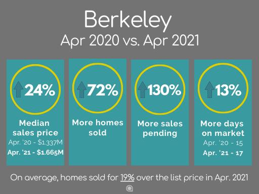 Berkeley home sales April 2021