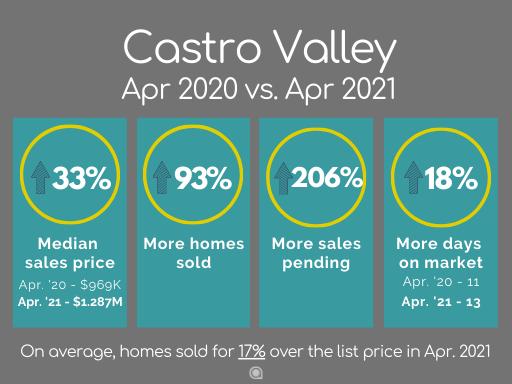 Castro Valley home sales April 2021