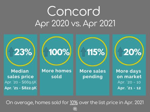 Concord home sales April 2021
