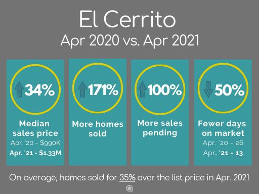 El Cerrito home sales 2021