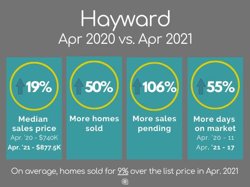 Hayward home sales April 2021