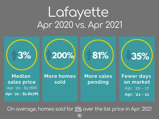 Lafayette CA home sales April 2021