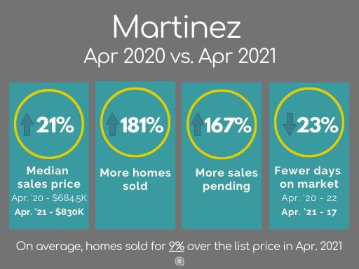 Martinez home sales April 2021