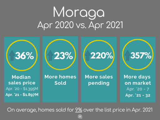Moraga home sales April 2021
