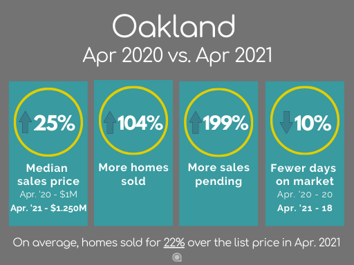 Oakland home sales April 2021