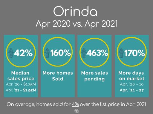 Orinda home sales April 2021