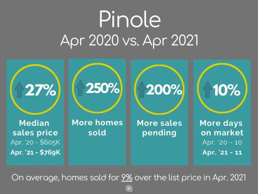 Pinole home sales April 2021