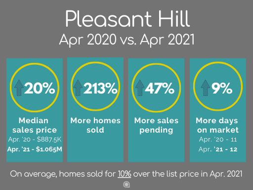 Pleasant Hill home sales April 2021