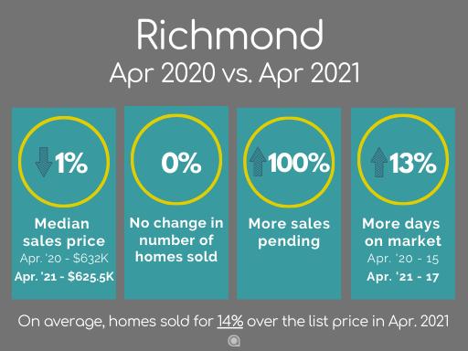 Richmond CA home sales 2021