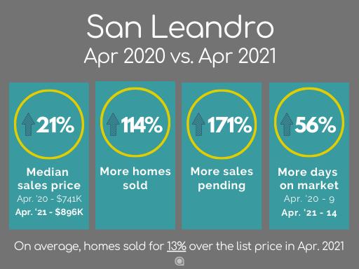 San Leandro home sales April 2021