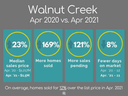 Walnut Creek home sales April 2021
