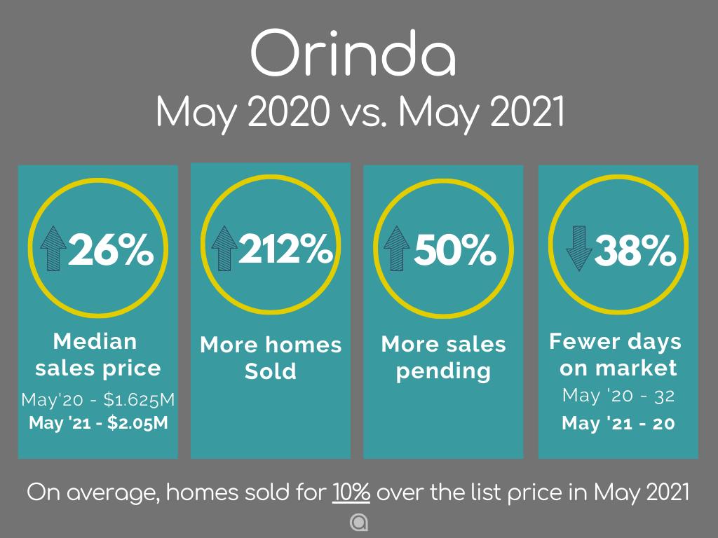 Orinda home sales May 2021