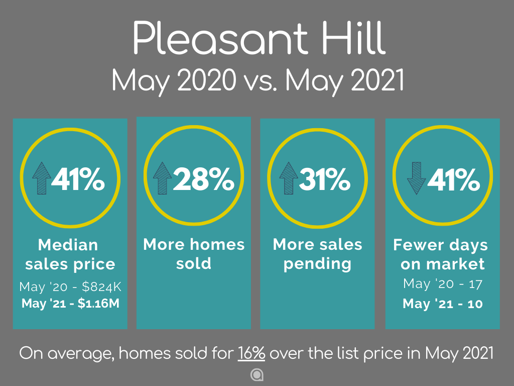 Pleasant Hill home sales May 2021