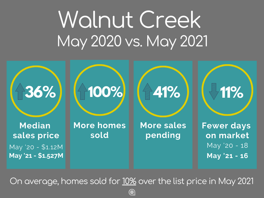 Walnut Creek home sales May 2021