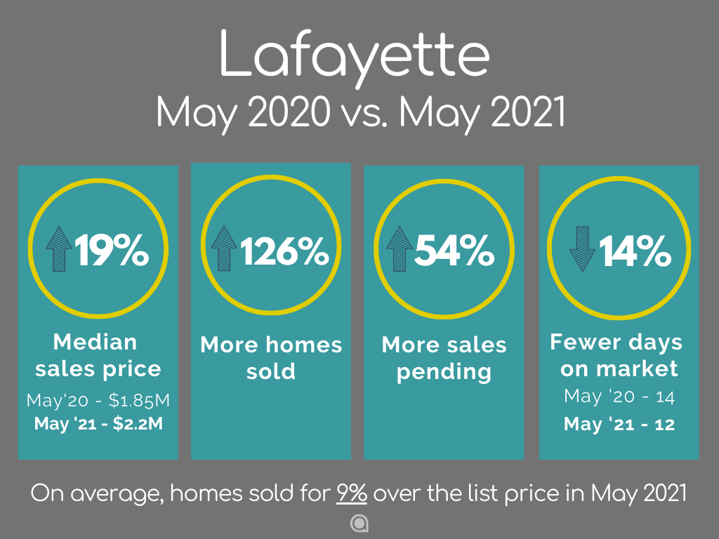 Lafayette home sales May 2021