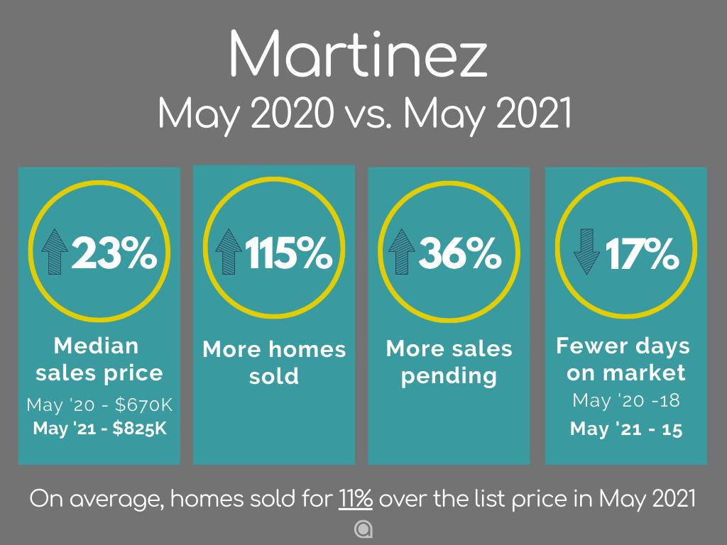 Martinez home sales May 2021