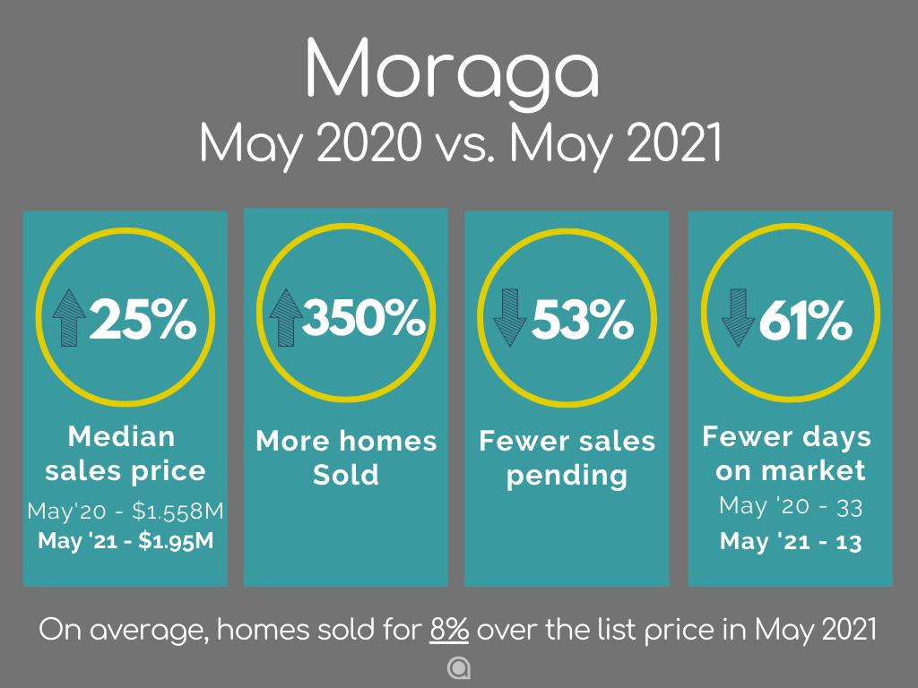 Moraga home sales May 2021
