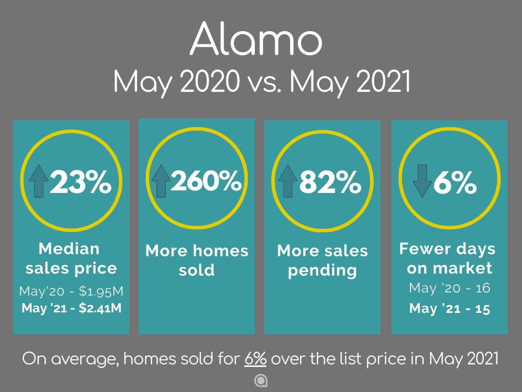 Alamo home sales May 2021