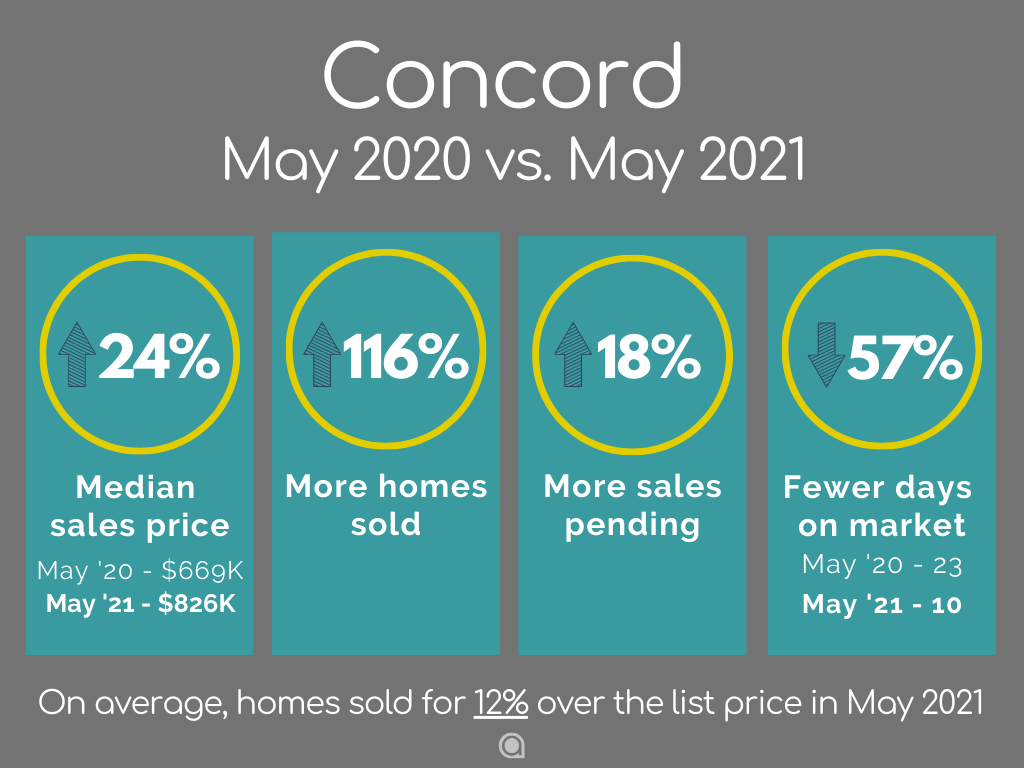 Concord home sales May 2021