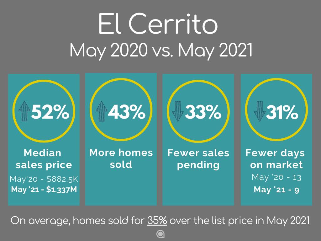 El Cerrito home sales May 2021
