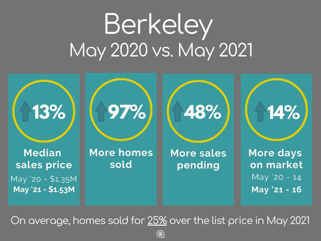 Berkeley home sales May 2021