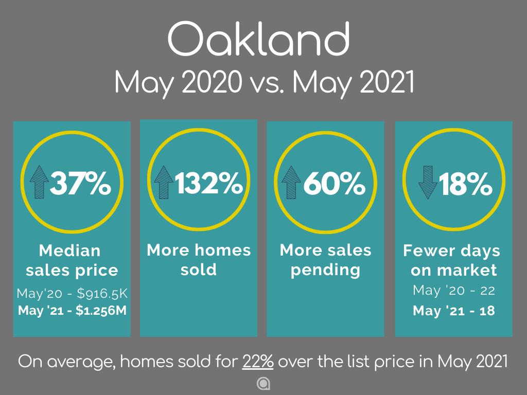 Oakland home sales May 2021