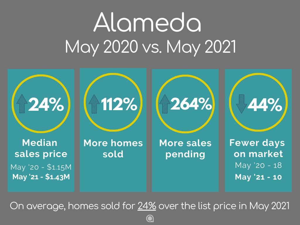 Alameda home sales May 2021