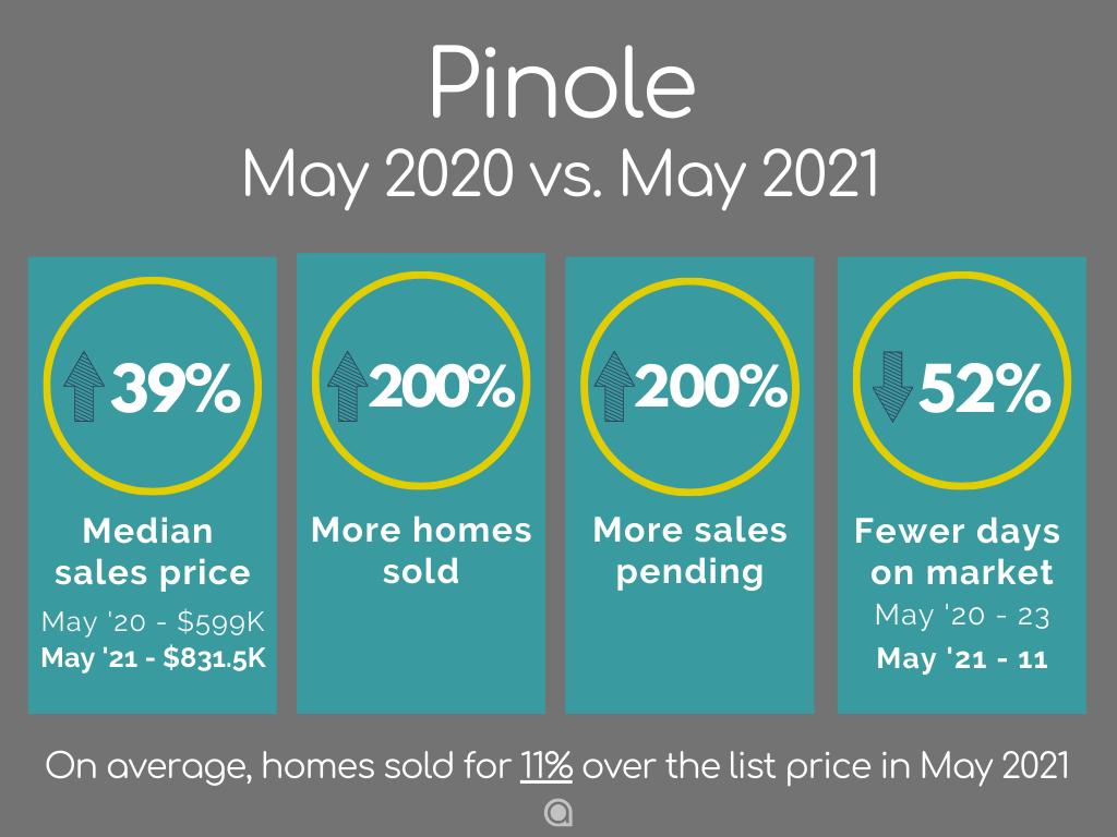 Pinole home sales May 2021