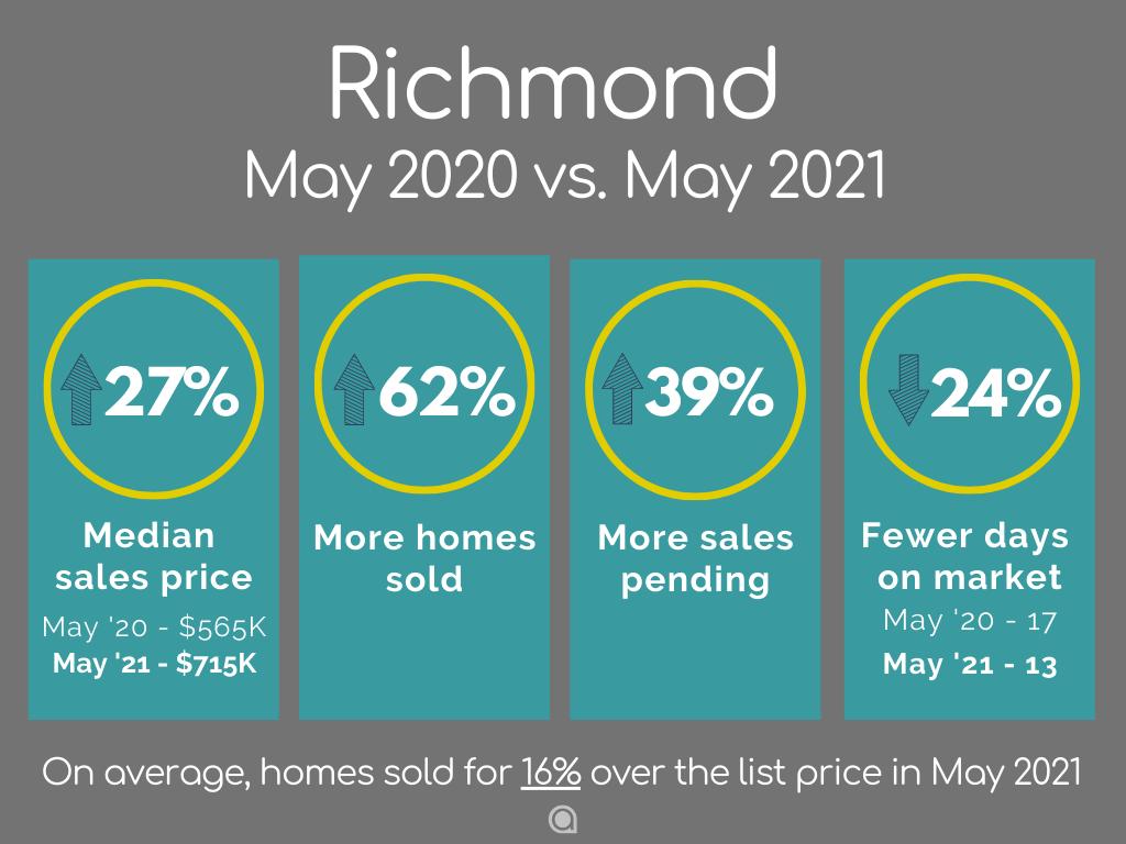 Richmond home sales May 2021