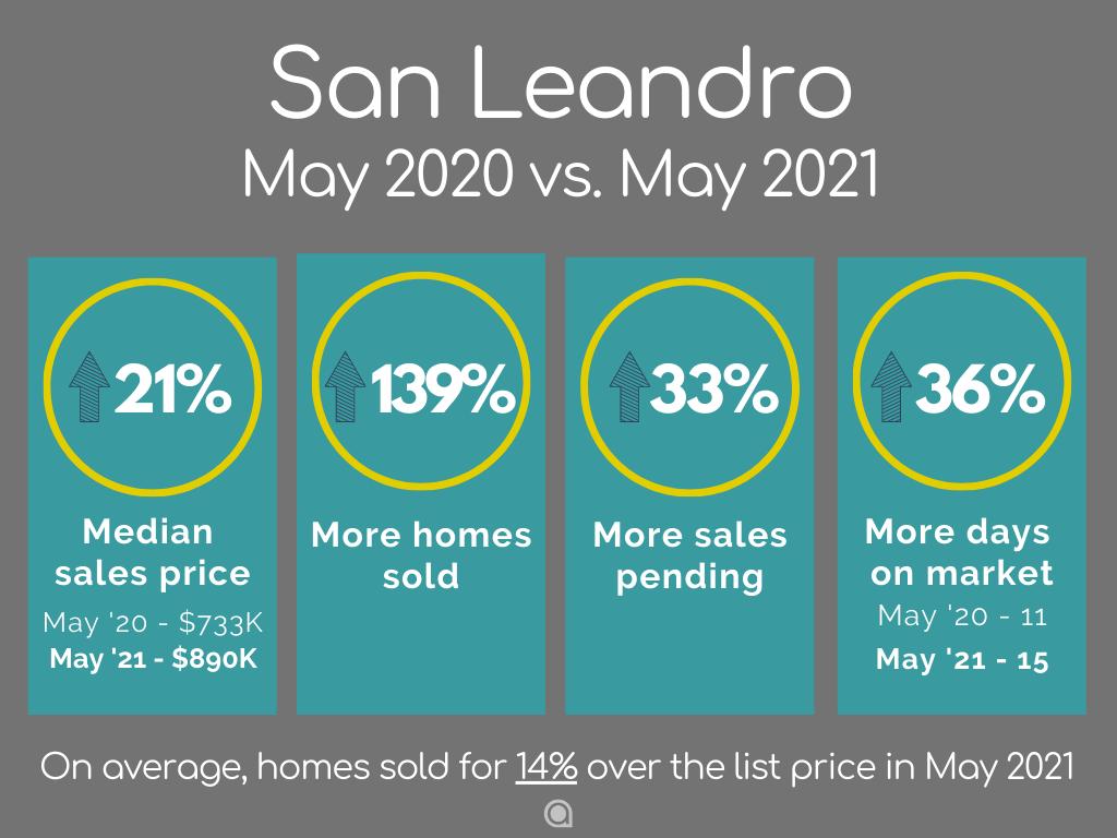 San Leandro home sales May 2021