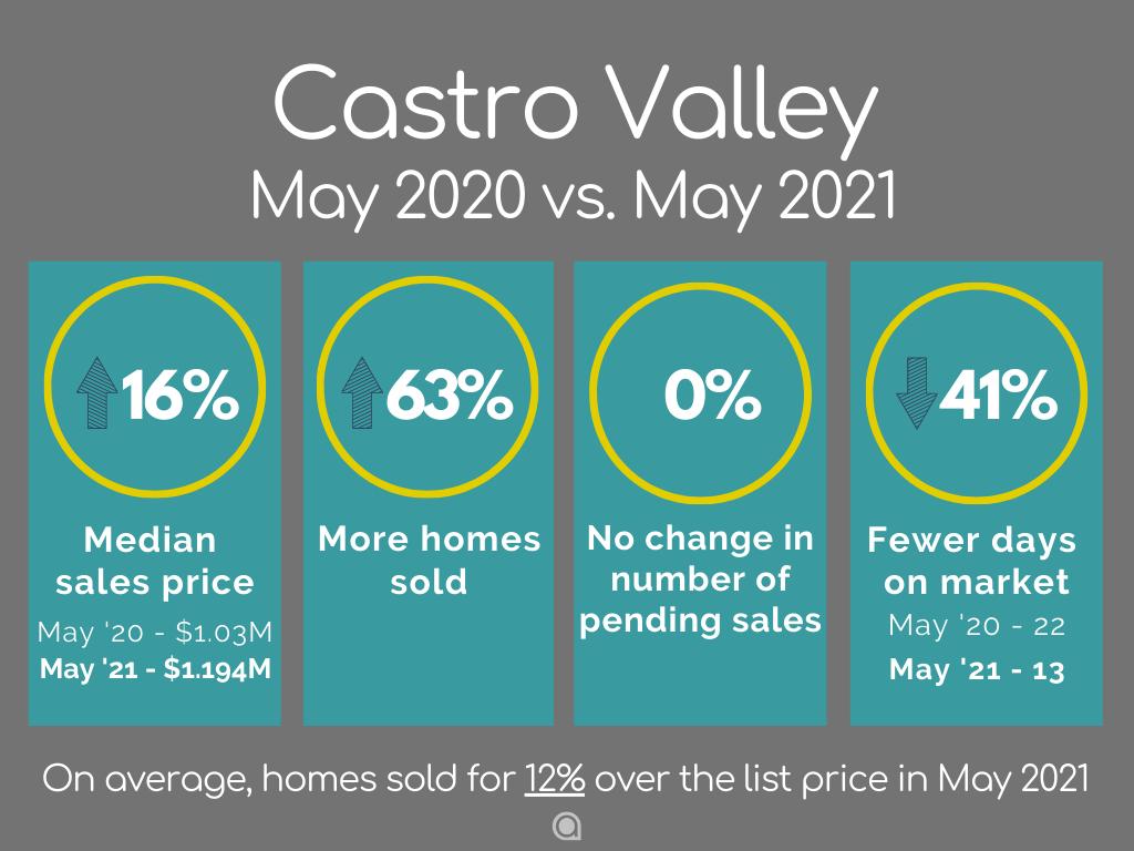 Castro Valley home sales May 2021