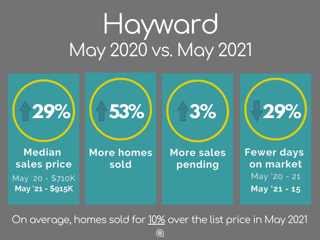 Hayward home sales May 2021
