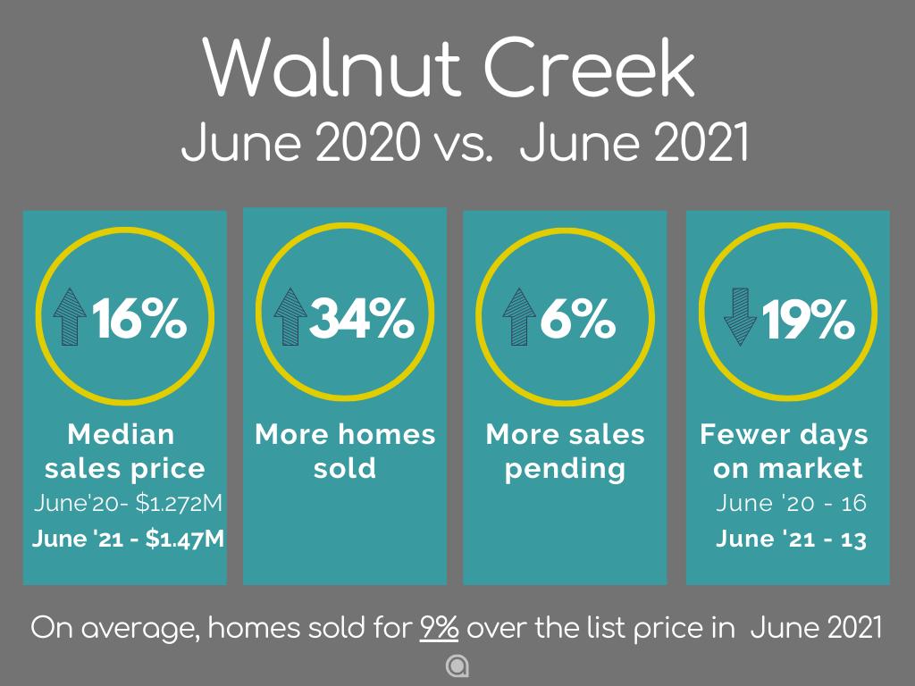 Walnut-Creek-Home-Sales-june-2021