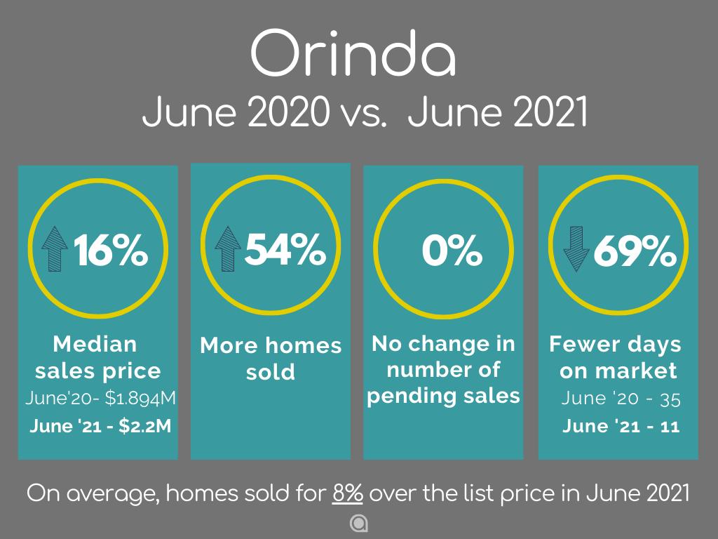 Orinda-Home-Sales-june-2021