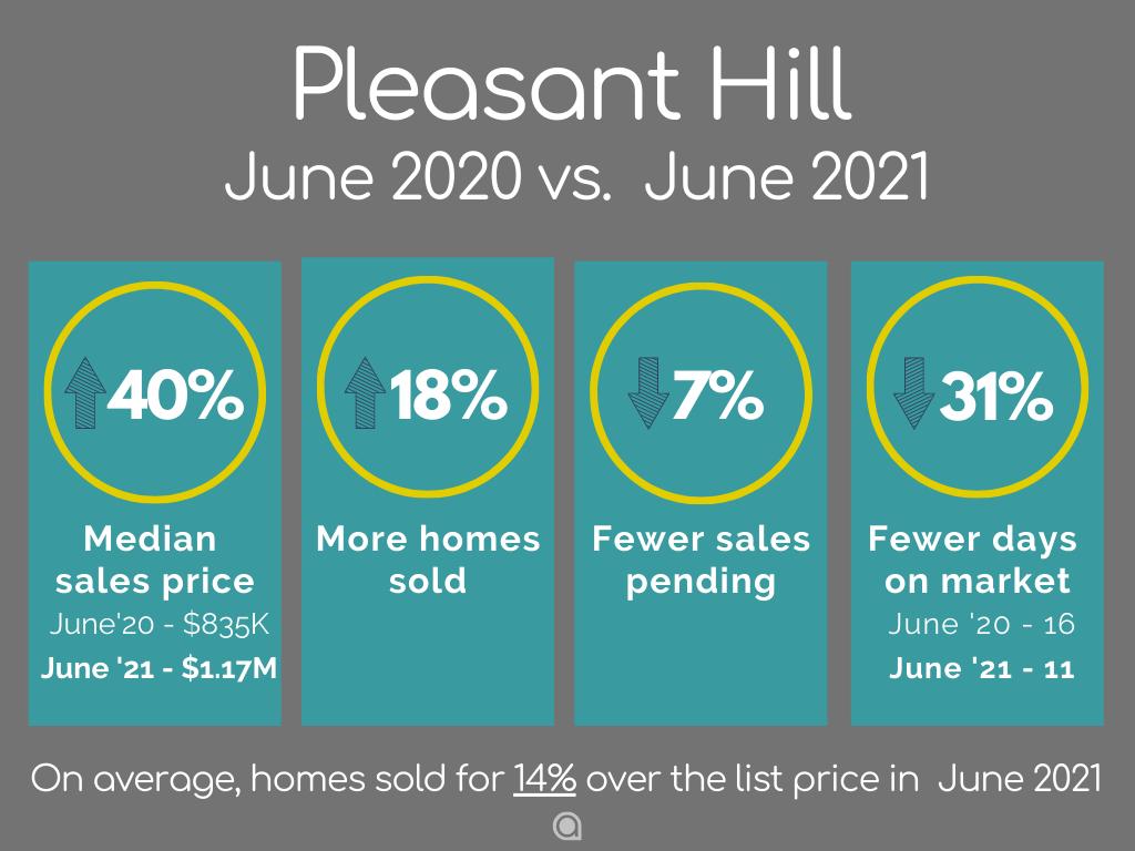 Pleasant-Home-Sales-june-2021