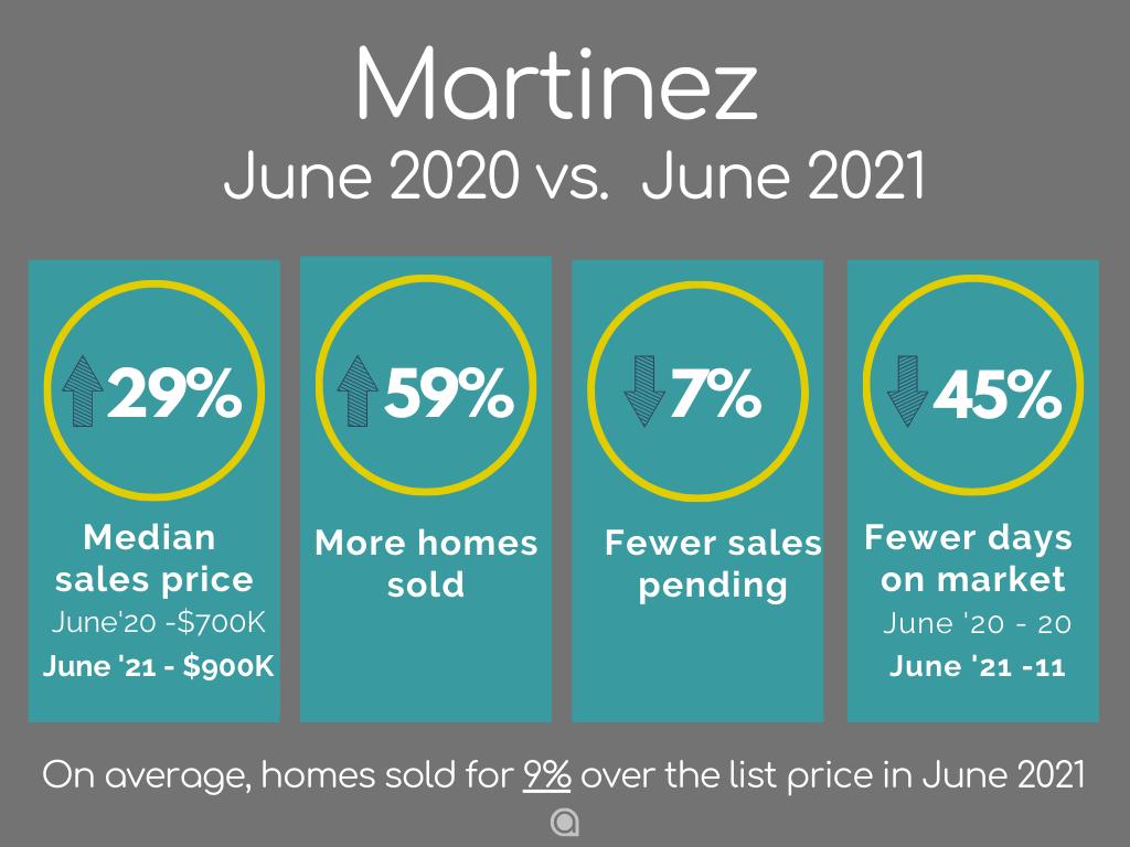 Martinez-Home-Sales-june-2021
