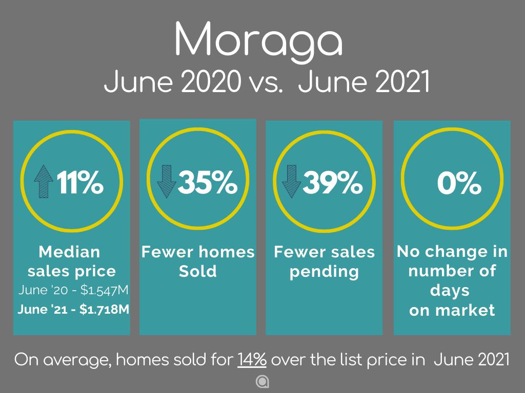 Moraga-Home-Sales-june-2021