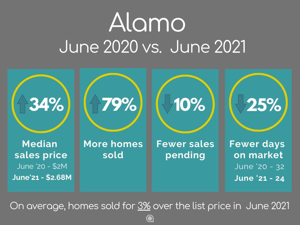 Alamo-Home-Sales-June-2021